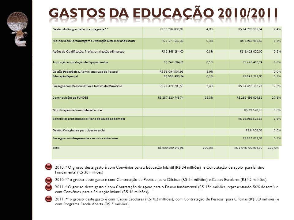 2010: * O grosso deste gasto é com Convênios para a Educação Infantil (R$ 34 milhões) e Contratação de apoio para Ensino Fundamental (R$ 30 milhões) 2