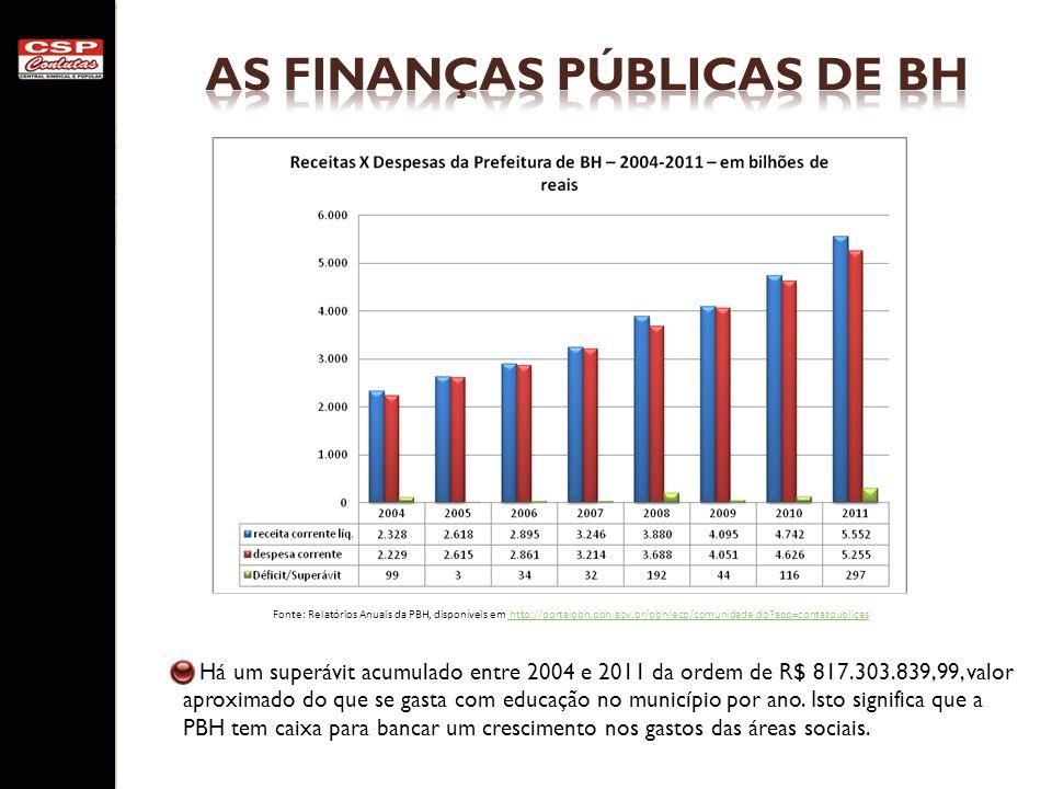 Há um superávit acumulado entre 2004 e 2011 da ordem de R$ 817.303.839,99, valor aproximado do que se gasta com educação no município por ano. Isto si