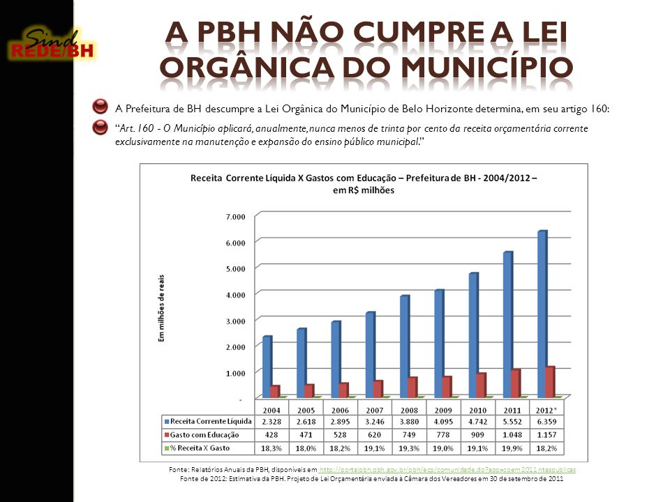 A PBH subtraiu R$ 617 milhões de gastos com a Educação, somente em 2011, ao não cumprir a Lei orgânica do Município, que determina o gasto de 30% da Receita Corrente Liquida com Educação.
