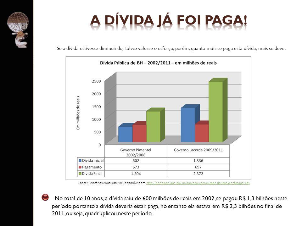 No total de 10 anos, a dívida saiu de 600 milhões de reais em 2002, se pagou R$ 1,3 bilhões neste período, portanto a dívida deveria estar paga, no en