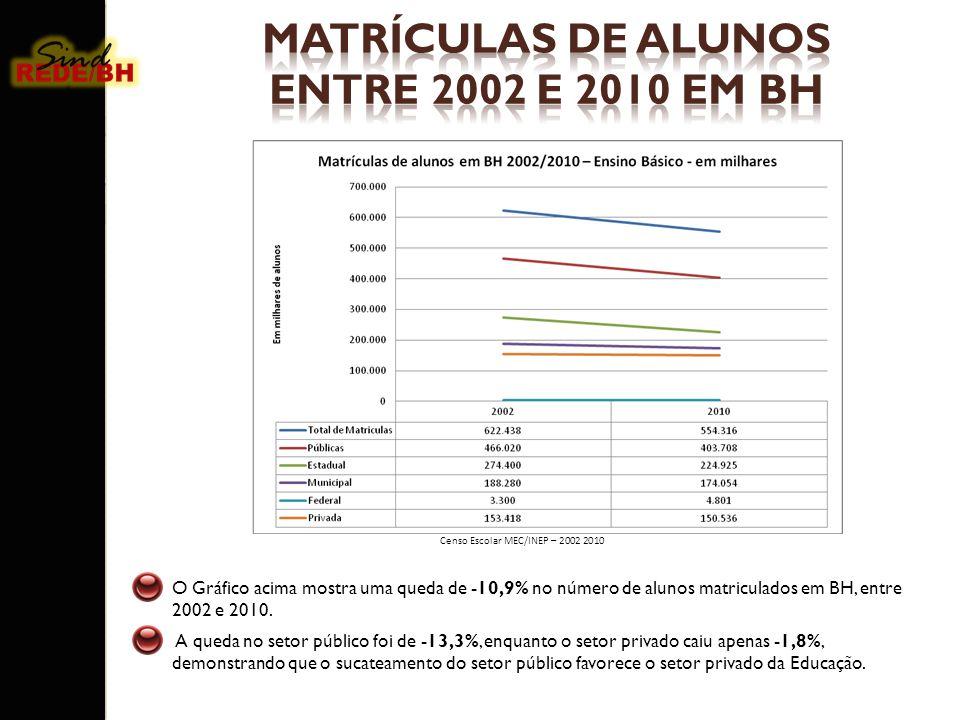O Gráfico acima mostra uma queda de -10,9% no número de alunos matriculados em BH, entre 2002 e 2010. A queda no setor público foi de -13,3%, enquanto