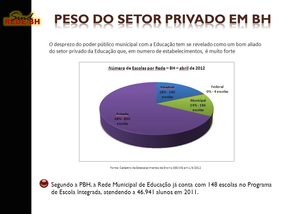 Segundo a PBH, a Rede Municipal de Educação já conta com 148 escolas no Programa de Escola Integrada, atendendo a 46.941 alunos em 2011. Fonte: Cadast