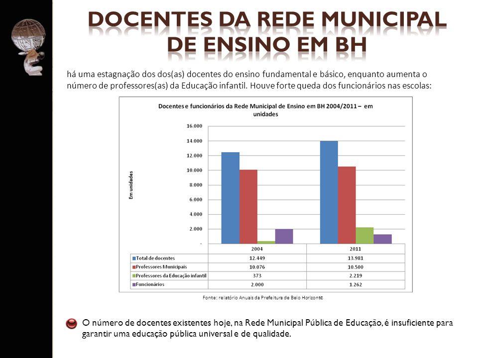 O número de docentes existentes hoje, na Rede Municipal Pública de Educação, é insuficiente para garantir uma educação pública universal e de qualidad