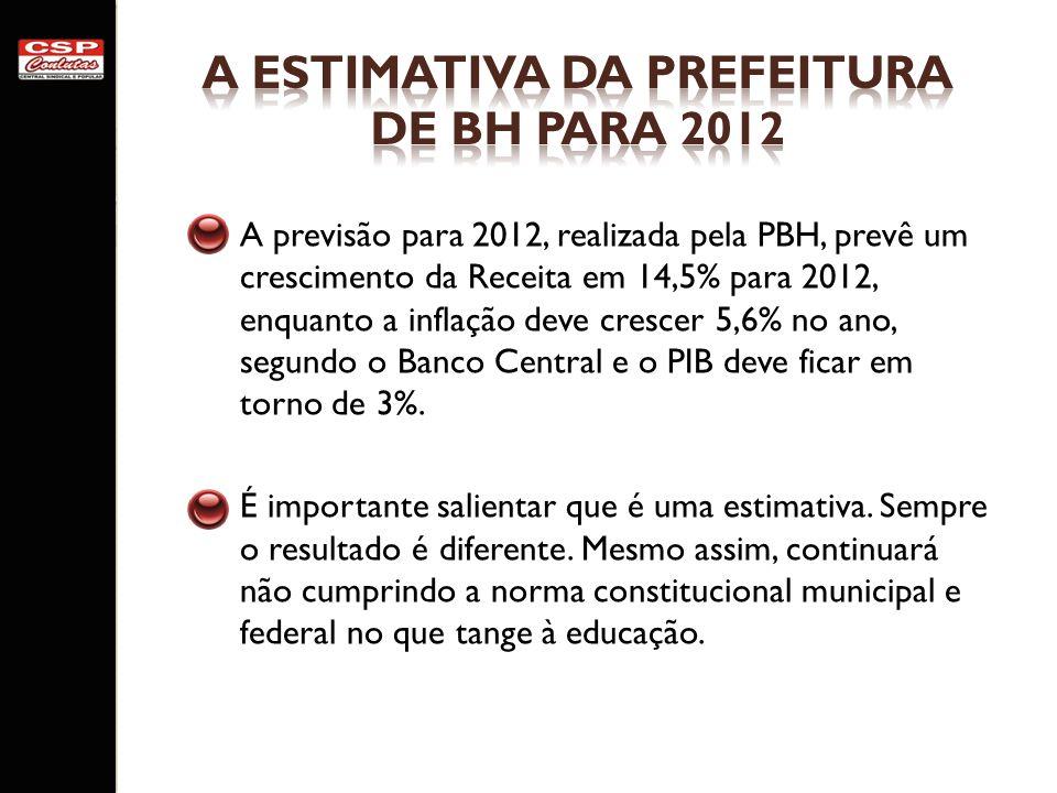 Fonte: Relatórios Anuais da PBH, disponíveis em http://portalpbh.pbh.gov.br/pbh/ecp/comunidade.do?app=contaspublicas http://portalpbh.pbh.gov.br/pbh/ecp/comunidade.do?app=contaspublicas Resumo por Função, Subfunção e Programa 2010 2011 R$ Total% % Administração Geral54.202.672,718,3%Administração Geral65.296.517,668,6% Ensino Fundamental470.010.113,6572,0%Ensino Fundamental533.963.545,0570,5% Ensino Médio18.176.641,832,8%Ensino Médio14.937.235,472,0% Educação Infantil106.223.910,6116,3%Educação Infantil140.078.806,3018,5% EJA3.408.751,700,5%EJA2.389.433,010,3% Educação Especial556.409,740,1%Educação Especial642.372,000,1% Total R$652.578.500,24100,0%Total R$757.207.909,49100,0% Gastos com Merenda Escolar: R$ 16,0 milhõesGastos com Merenda Escolar: R$ 16,3 milhões