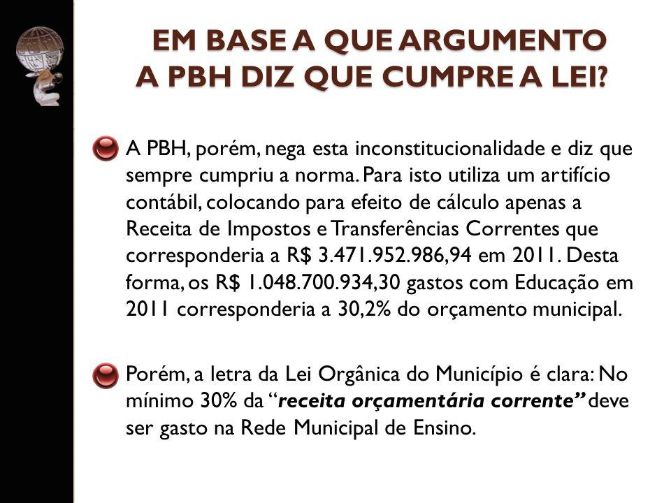 A PBH gasta apenas 1,7% do PIB do município com Educação.