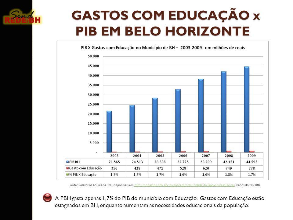 A PBH gasta apenas 1,7% do PIB do município com Educação. Gastos com Educação estão estagnados em BH, enquanto aumentam as necessidades educacionais d