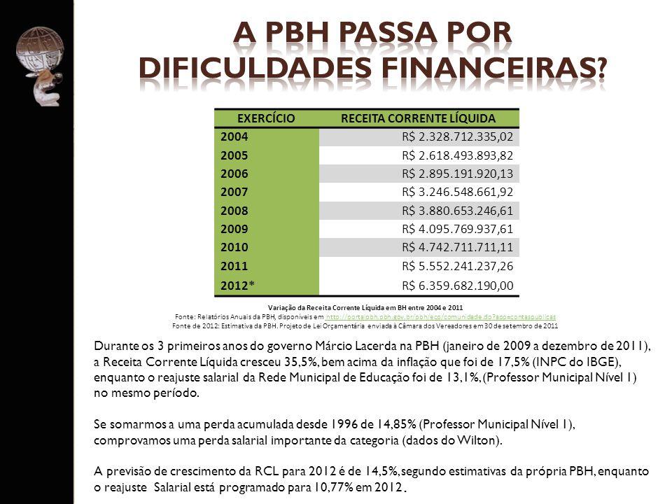 Durante os 3 primeiros anos do governo Márcio Lacerda na PBH (janeiro de 2009 a dezembro de 2011), a Receita Corrente Líquida cresceu 35,5%, bem acima