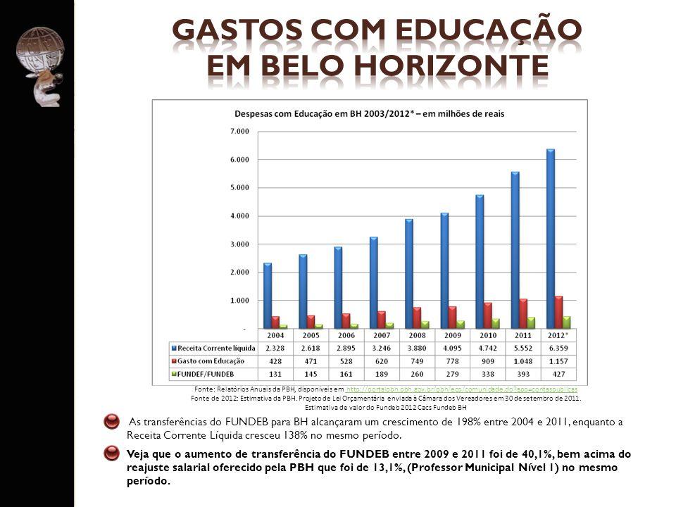 As transferências do FUNDEB para BH alcançaram um crescimento de 198% entre 2004 e 2011, enquanto a Receita Corrente Líquida cresceu 138% no mesmo per