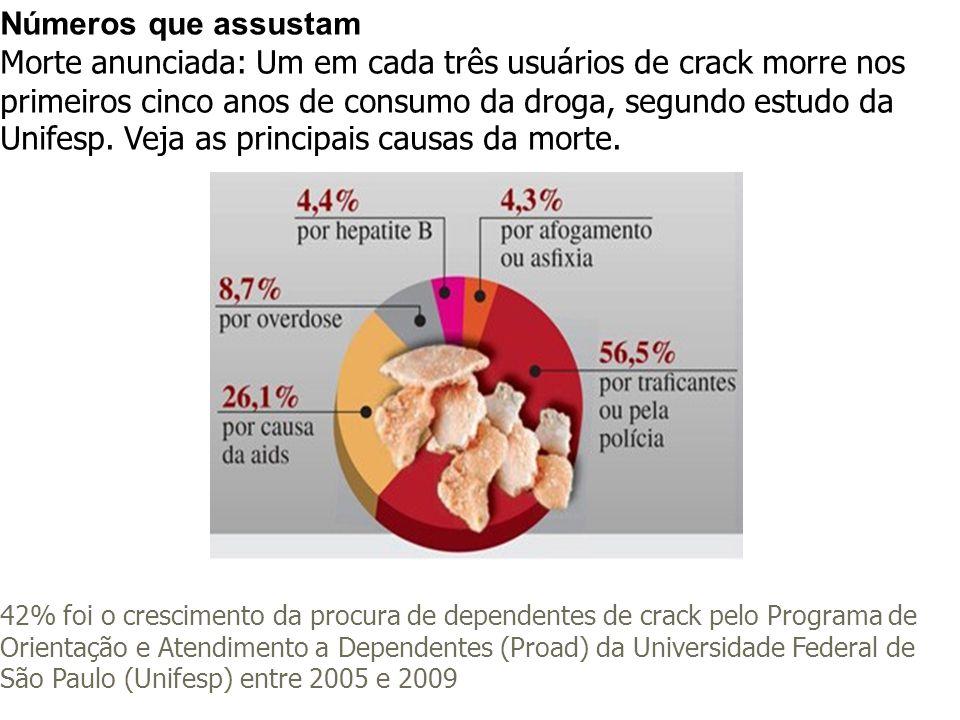 Números que assustam Morte anunciada: Um em cada três usuários de crack morre nos primeiros cinco anos de consumo da droga, segundo estudo da Unifesp.