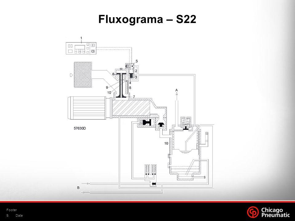 9. Footer Date Fluxograma – S22