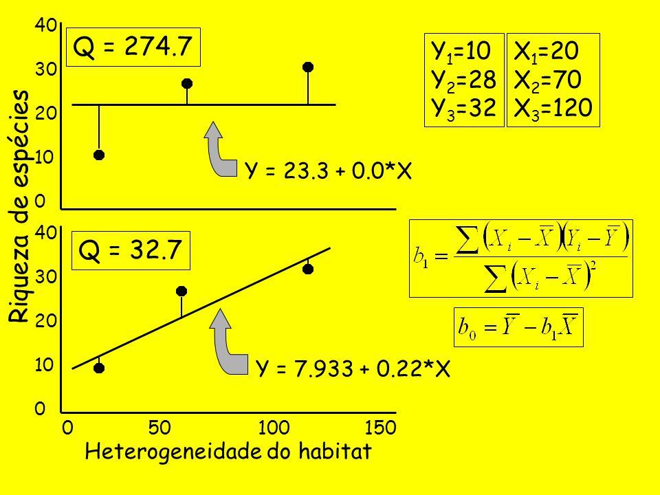 Riqueza de espécies 40 30 20 10 0 40 30 20 10 0 0 50 100 150 Heterogeneidade do habitat Y 1 =10 Y 2 =28 Y 3 =32 Y = 23.3 + 0.0*X Q = 274.7 Q = 32.7 Y