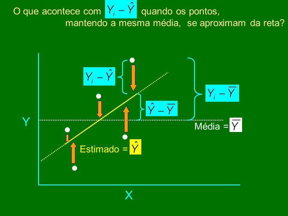 Média = Estimado = X Y O que acontece com quando os pontos, mantendo a mesma média, se aproximam da reta?