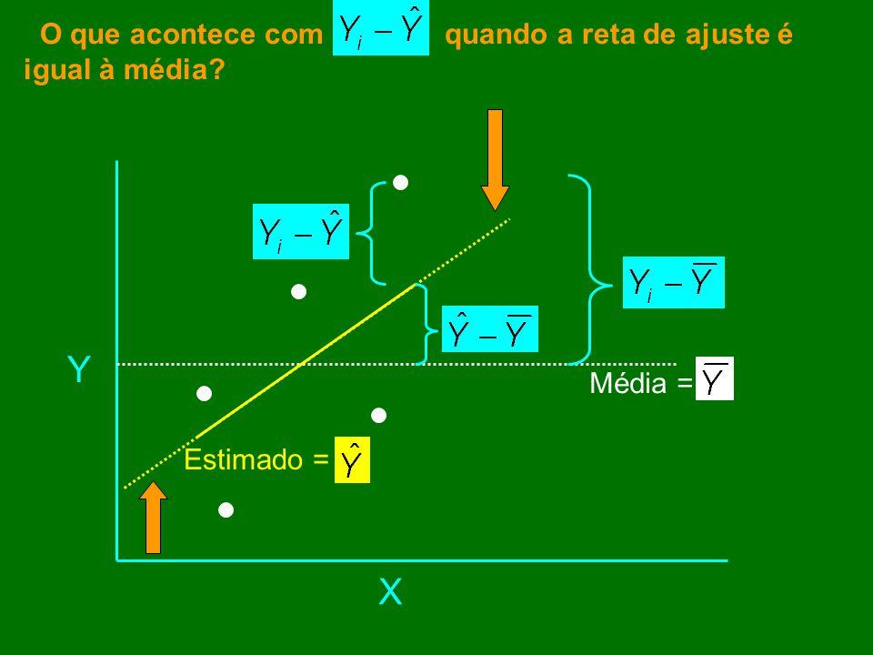 Média = Estimado = X Y O que acontece com quando a reta de ajuste é igual à média?