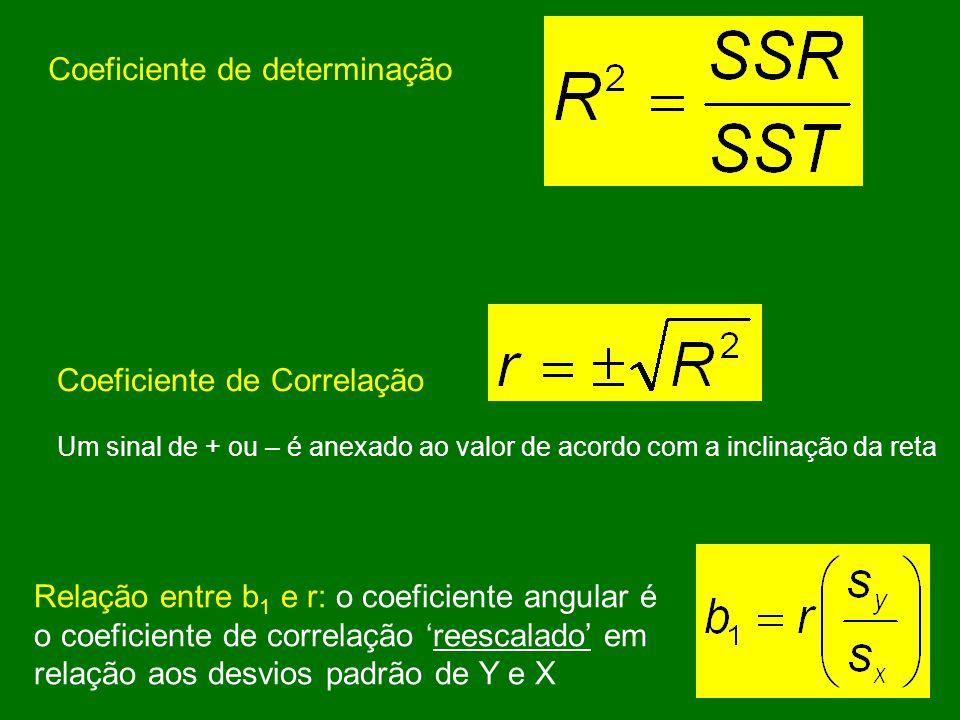 Coeficiente de determinação Coeficiente de Correlação Um sinal de + ou – é anexado ao valor de acordo com a inclinação da reta Relação entre b 1 e r: