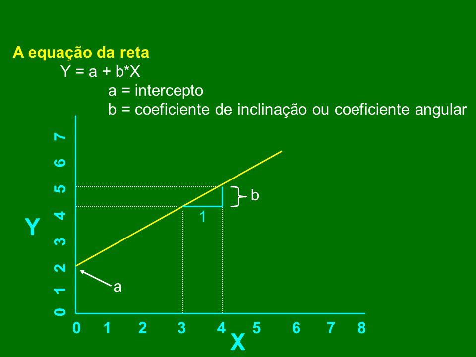 A equação da reta Y = a + b*X a = intercepto b = coeficiente de inclinação ou coeficiente angular 0 1 2 3 4 5 6 7 8 X Y 0 1 2 3 4 5 6 7 1 b a