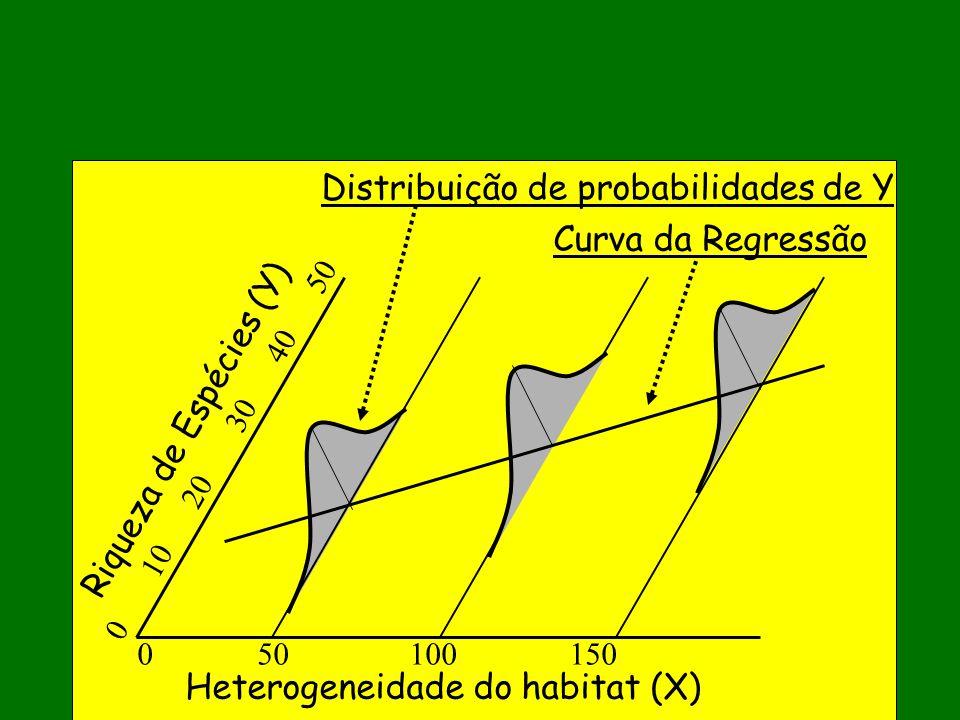 Riqueza de Espécies (Y) Heterogeneidade do habitat (X) 0 50 100 150 0 10 20 30 40 50 Curva da Regressão Distribuição de probabilidades de Y