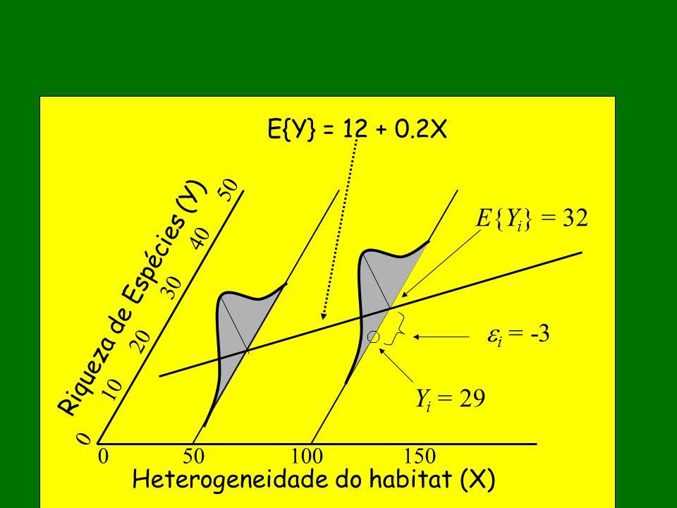 Riqueza de Espécies (Y) Heterogeneidade do habitat (X) 0 50 100 150 0 10 20 30 40 50 E{Y i } = 32 E{Y} = 12 + 0.2X Y i = 29 i = -3