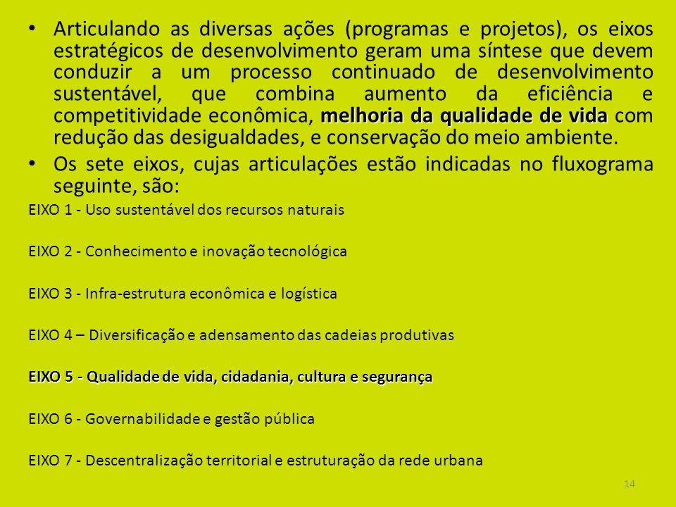 14 melhoria da qualidade de vida Articulando as diversas ações (programas e projetos), os eixos estratégicos de desenvolvimento geram uma síntese que