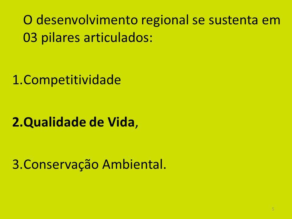 5 O desenvolvimento regional se sustenta em 03 pilares articulados: 1.Competitividade 2.Qualidade de Vida, 3.Conservação Ambiental.