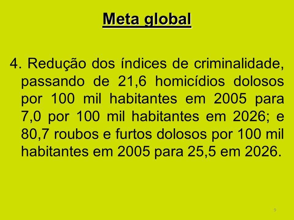 9 Meta global 4. Redução dos índices de criminalidade, passando de 21,6 homicídios dolosos por 100 mil habitantes em 2005 para 7,0 por 100 mil habitan