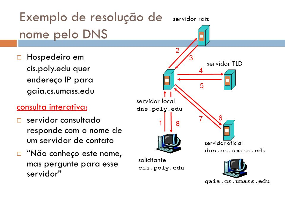 48 solicitante cis.poly.edu gaia.cs.umass.edu servidor raiz servidor local dns.poly.edu 1 2 3 4 5 6 servidor oficial dns.cs.umass.edu 7 8 servidor TLD