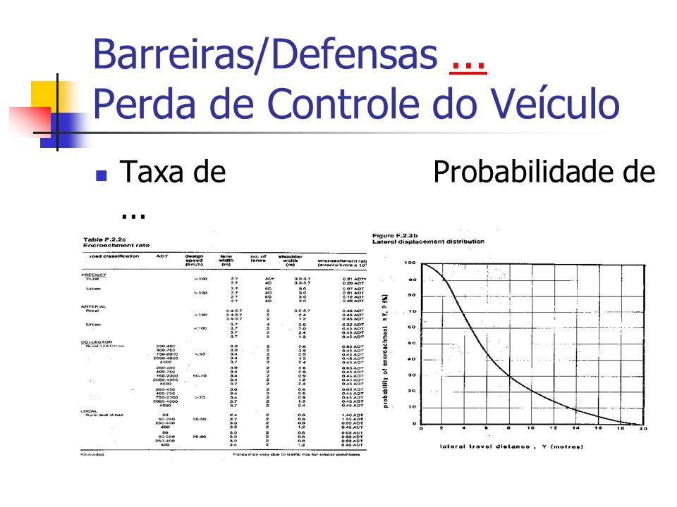 Barreiras/Defensas... Proteção para Obstáculos/TAC... Conflitos com obstáculos WI=SI.Cf