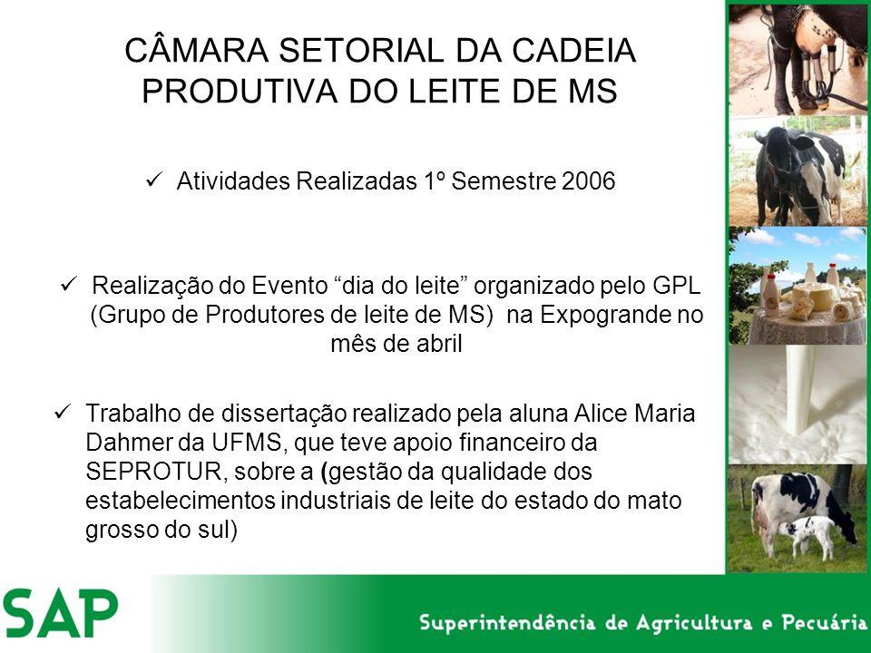 CÂMARA SETORIAL DA CADEIA PRODUTIVA DO LEITE DE MS Atividades Realizadas 1º Semestre 2006 Realização do Evento dia do leite organizado pelo GPL (Grupo