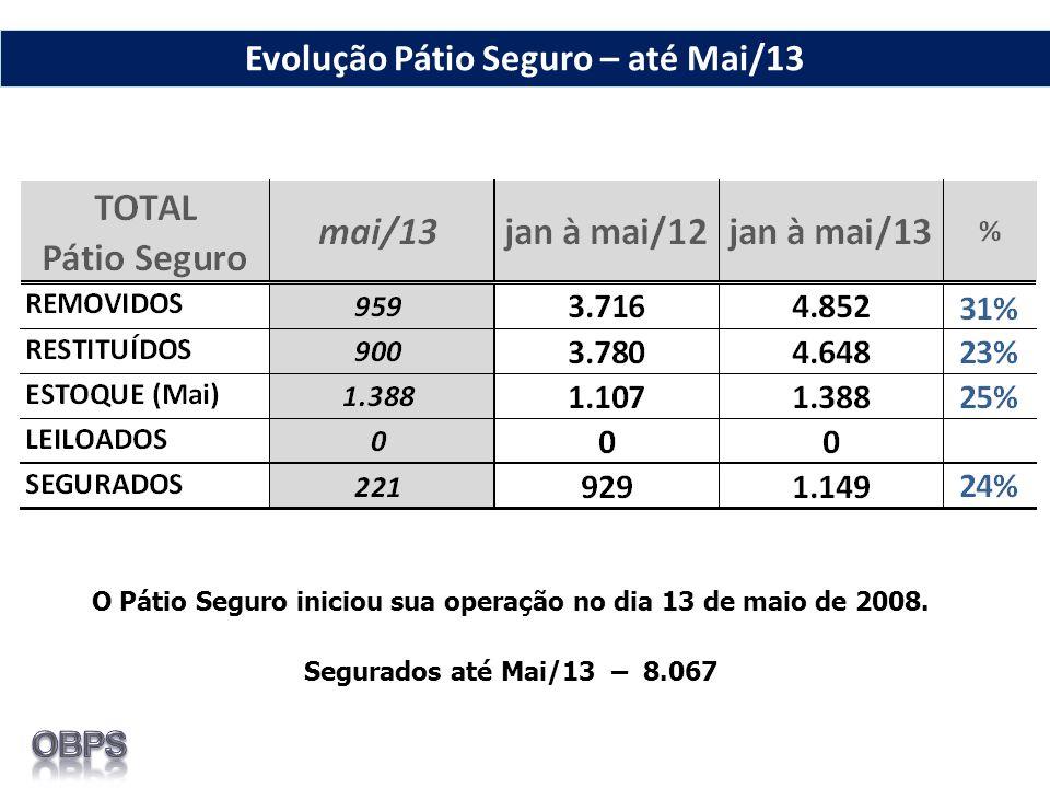 O Pátio Seguro iniciou sua operação no dia 13 de maio de 2008. Segurados até Mai/13 – 8.067 Evolução Pátio Seguro – até Mai/13