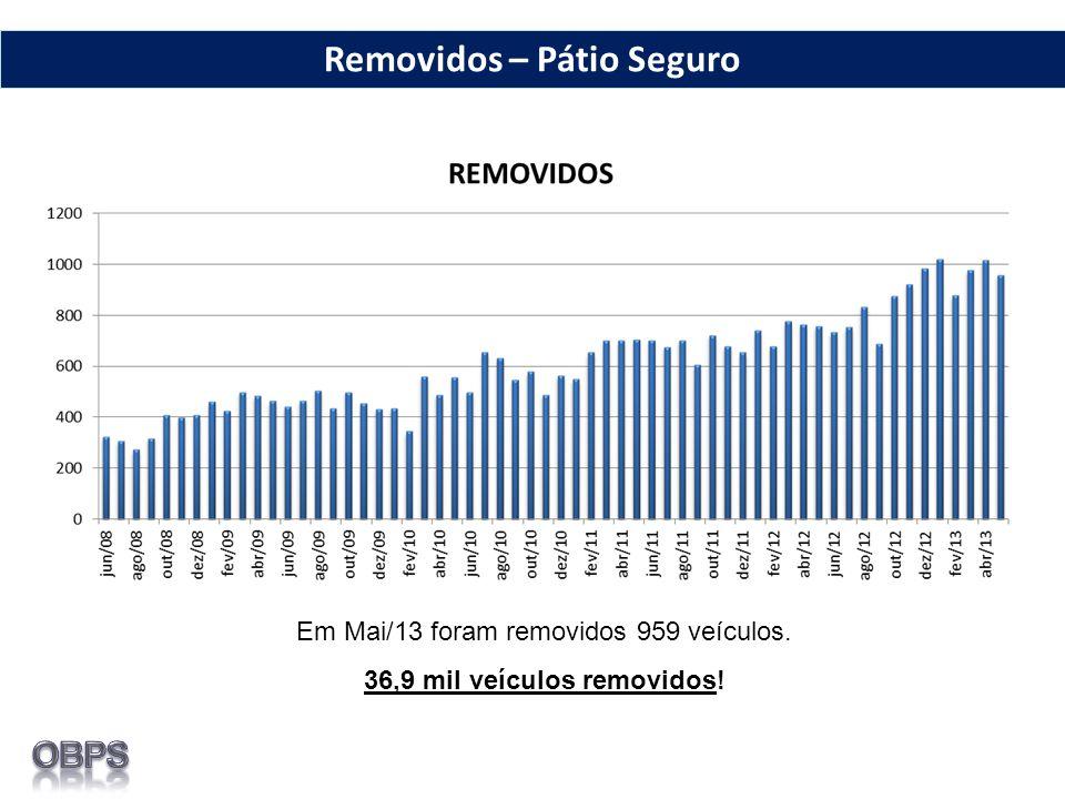 Em Mai/13 foram removidos 959 veículos. 36,9 mil veículos removidos! Removidos – Pátio Seguro