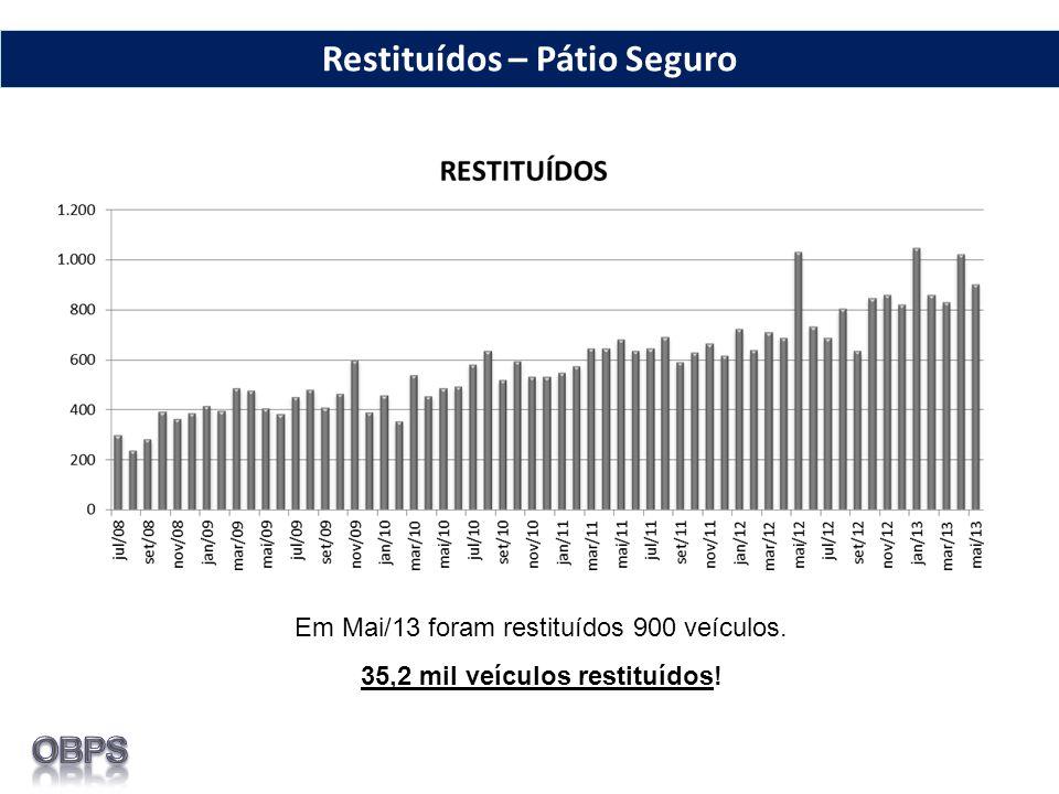 Restituídos – Pátio Seguro Em Mai/13 foram restituídos 900 veículos. 35,2 mil veículos restituídos!