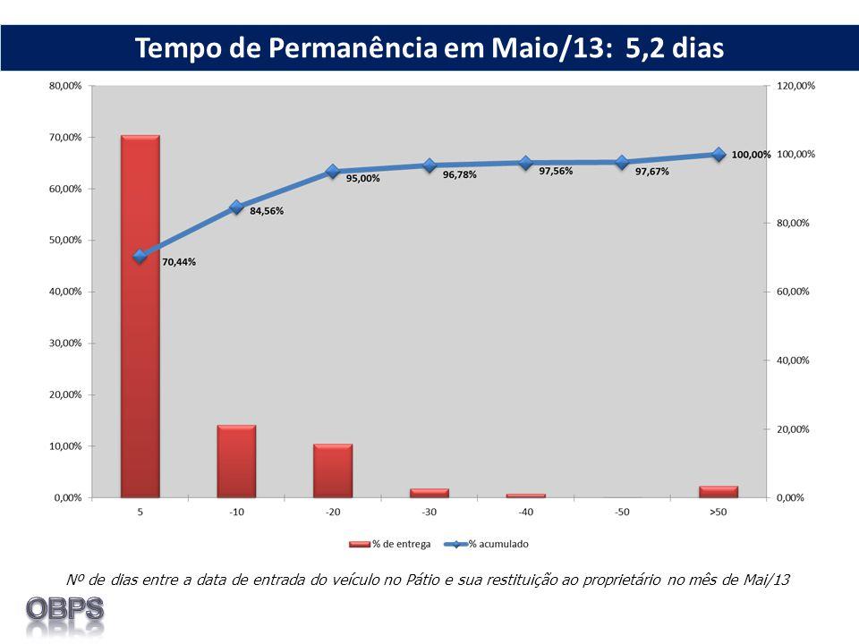 Nº de dias entre a data de entrada do veículo no Pátio e sua restituição ao proprietário no mês de Mai/13 Tempo de Permanência em Maio/13: 5,2 dias