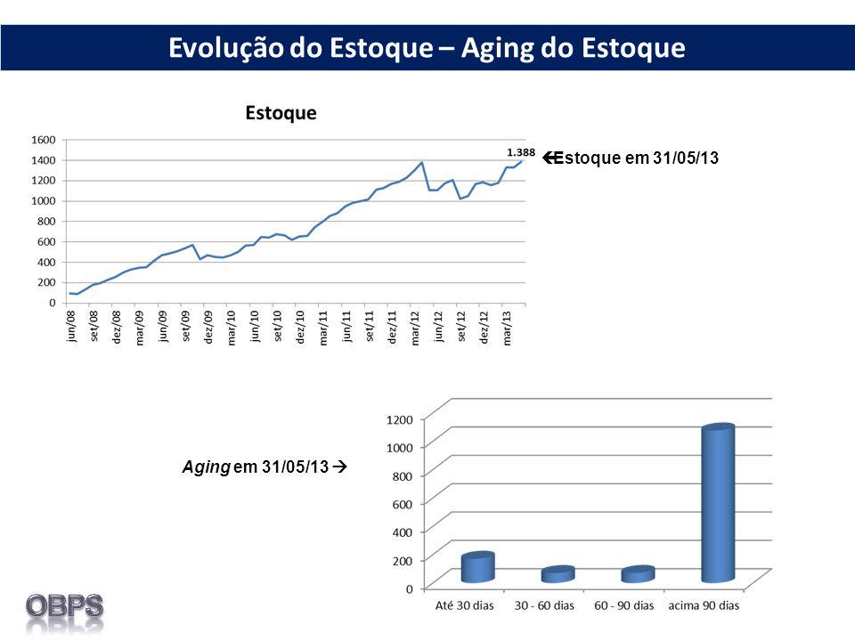 Estoque em 31/05/13 Aging em 31/05/13 Evolução do Estoque – Aging do Estoque