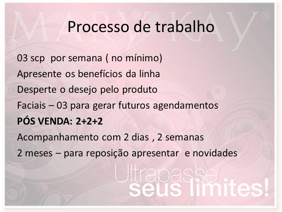 Processo de trabalho 03 scp por semana ( no mínimo) Apresente os benefícios da linha Desperte o desejo pelo produto Faciais – 03 para gerar futuros ag