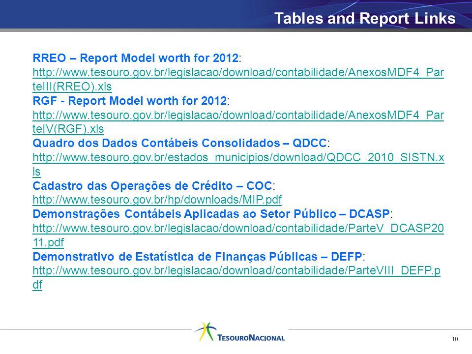 Tables and Report Links 10 RREO – Report Model worth for 2012: http://www.tesouro.gov.br/legislacao/download/contabilidade/AnexosMDF4_Par teIII(RREO).xls RGF - Report Model worth for 2012: http://www.tesouro.gov.br/legislacao/download/contabilidade/AnexosMDF4_Par teIV(RGF).xls Quadro dos Dados Contábeis Consolidados – QDCC: http://www.tesouro.gov.br/estados_municipios/download/QDCC_2010_SISTN.x ls http://www.tesouro.gov.br/estados_municipios/download/QDCC_2010_SISTN.x ls Cadastro das Operações de Crédito – COC: http://www.tesouro.gov.br/hp/downloads/MIP.pdf Demonstrações Contábeis Aplicadas ao Setor Público – DCASP: http://www.tesouro.gov.br/legislacao/download/contabilidade/ParteV_DCASP20 11.pdf Demonstrativo de Estatística de Finanças Públicas – DEFP: http://www.tesouro.gov.br/legislacao/download/contabilidade/ParteVIII_DEFP.p df