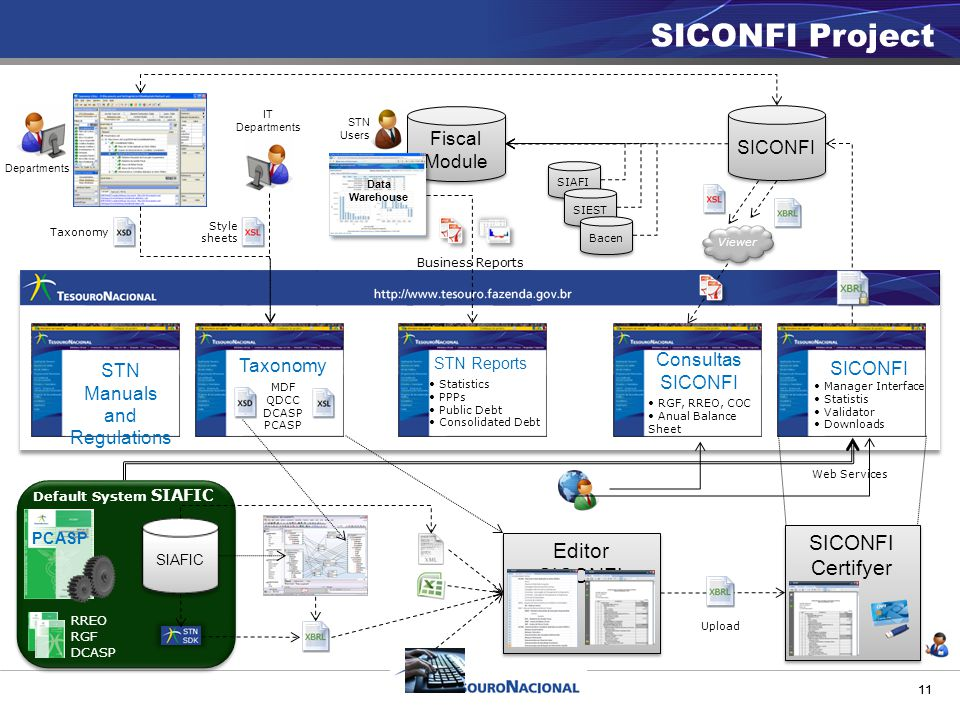 11 SICONFI Project SICONFI Manager Interface Statistis Validator Downloads STN Reports Statistics PPPs Public Debt Consolidated Debt 11 Taxonomy MDF QDCC DCASP PCASP Consultas SICONFI RGF, RREO, COC Anual Balance Sheet STN Manuals and Regulations SICONFI IT Departments Departments Fiscal Module Fiscal Module Business Reports Viewer Default System SIAFIC PCASP RREO RGF DCASP SIAFIC Editor SICONFI SICONFI Certifyer SICONFI Certifyer Web Services Style sheets SIAFI SIEST Bacen STN Users Taxonomy Upload