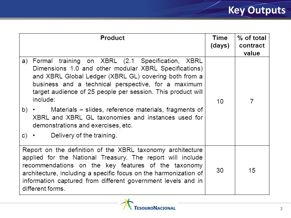 Key Outputs 3 ProductTime (days) % of total contract value a)Formal training on XBRL (2.1 Specification, XBRL Dimensions 1.0 and other modular XBRL Specifications) and XBRL Global Ledger (XBRL GL) covering both from a business and a technical perspective, for a maximum target audience of 25 people per session.