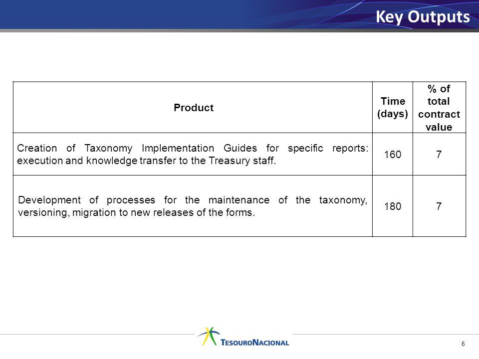 6 Product Time (days) % of total contract value Creation of Taxonomy Implementation Guides for specific reports: execution and knowledge transfer to the Treasury staff.
