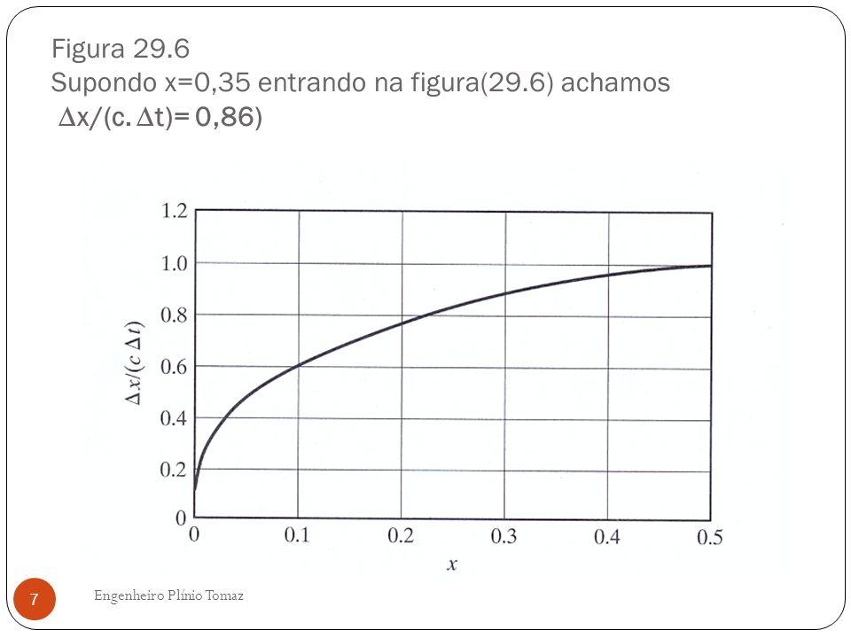 Figura 29.6 Supondo x=0,35 entrando na figura(29.6) achamos x/(c. t)= 0,86) Engenheiro Plínio Tomaz 7