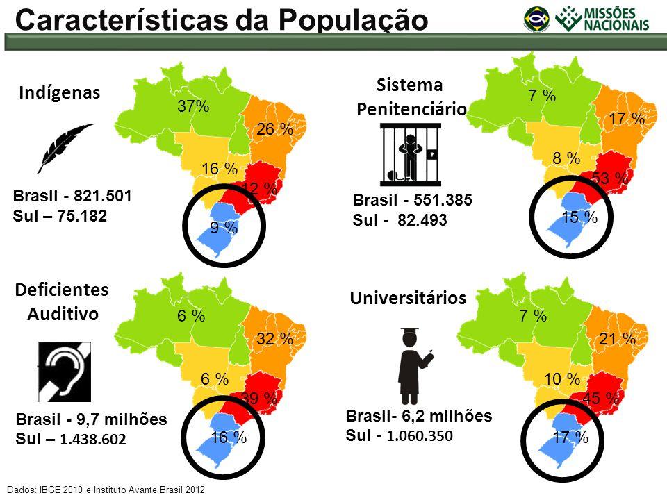 Brasil - 551.385 Sul - 82.493 Brasil- 6,2 milhões Sul - 1.060.350 Brasil - 821.501 Sul – 75.182 Dados: IBGE 2010 e Instituto Avante Brasil 2012 Caract