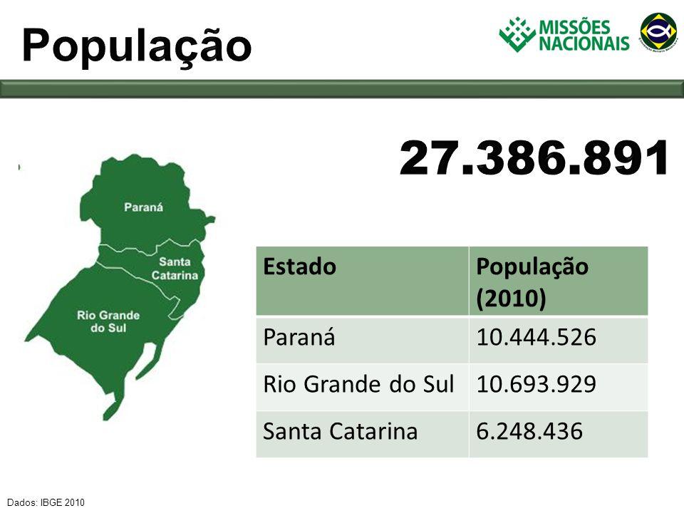 EstadoPopulação (2010) Paraná10.444.526 Rio Grande do Sul10.693.929 Santa Catarina6.248.436 Dados: IBGE 2010