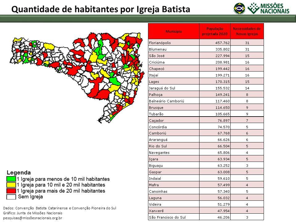 Dados: Convenção Batista Catarinense e Convenção Pioneira do Sul Gráfico: Junta de Missões Nacionais pesquisas@missõesnacionais.org.br Quantidade de h