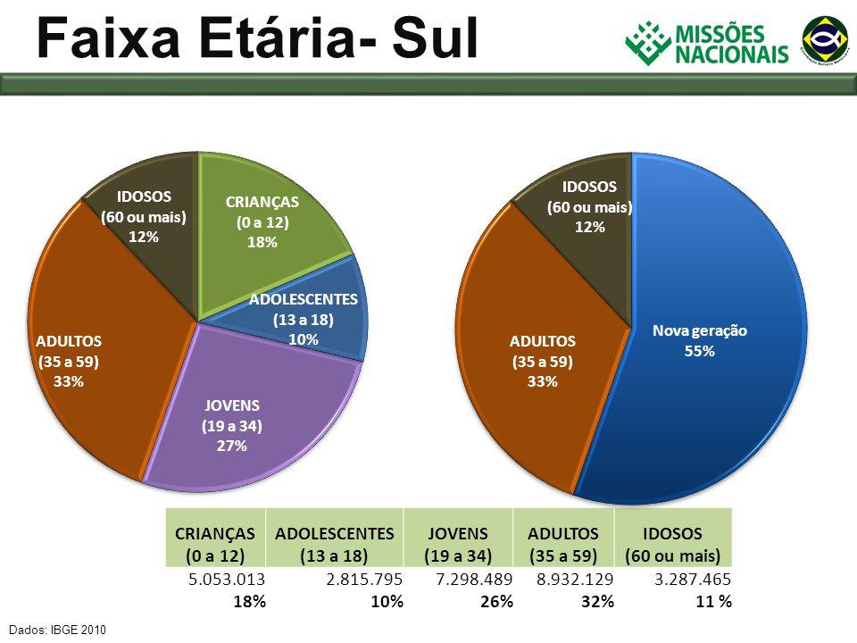Faixa Etária- Sul CRIANÇAS (0 a 12) ADOLESCENTES (13 a 18) JOVENS (19 a 34) ADULTOS (35 a 59) IDOSOS (60 ou mais) 5.053.013 18% 2.815.795 10% 7.298.48