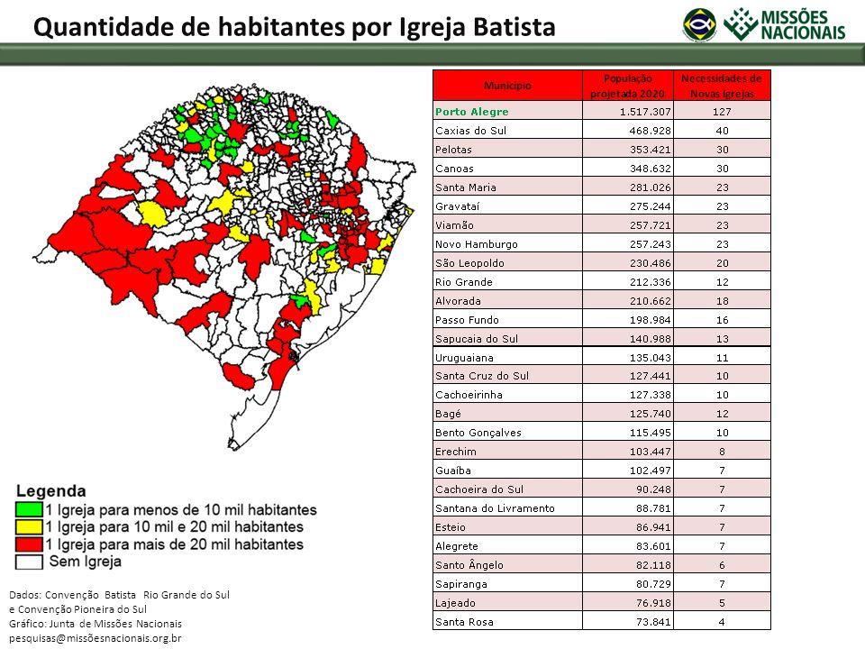 Dados: Convenção Batista Rio Grande do Sul e Convenção Pioneira do Sul Gráfico: Junta de Missões Nacionais pesquisas@missõesnacionais.org.br Quantidad