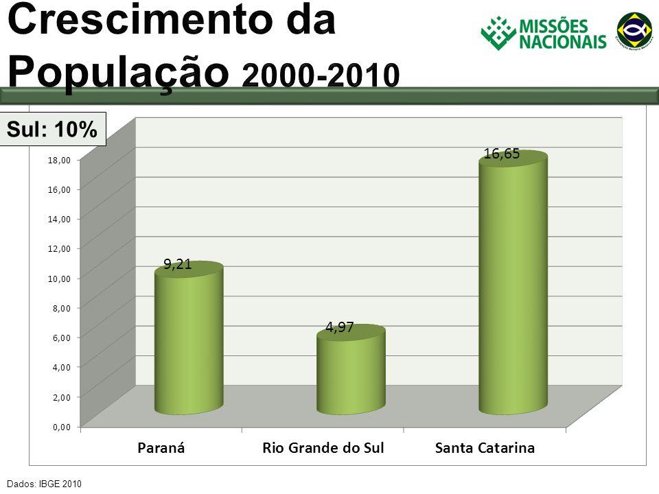 Dados: IBGE 2010 Sul: 10% UFMunicípio Crescimento 2000-2010 % SCBalneário Piçarras56,52 RSXangri-lá51,69 SCPasso de Torres50,61 RSArroio do Sal46,79 RSBalneário Pinhal45,68 RSNova Santa Rita44,23 RSCidreira42,63 SCPenha42,22 SCGuabiruba42,03 RSTupandi32,66 PRMauá da Serra32,21 PRItaipulândia32,04 SCSão Pedro de Alcântara31,25 SCTreze Tílias31,01 SCLuiz Alves30,90