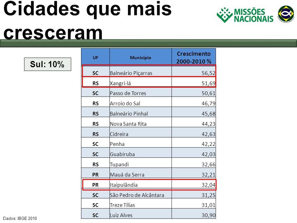 Dados: IBGE 2010 Sul: 10% UFMunicípio Crescimento 2000-2010 % SCBalneário Piçarras56,52 RSXangri-lá51,69 SCPasso de Torres50,61 RSArroio do Sal46,79 R
