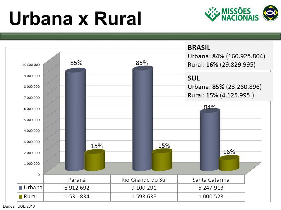 Dados: IBGE 2010 SUL 2000: 20.321.999 2010: 23.260.896 Crescimento: 11% BRASIL 2000: 137.953.959 2010:160.925.804 Crescimento: 17% 10% 11% 12% BRASIL 2000: 31.845.211 2010: 29.829.995 Crescimento: -7% SUL 2000: 4.785.617 2010: 4.125.995 Crescimento: -8% -17% -16% -13%