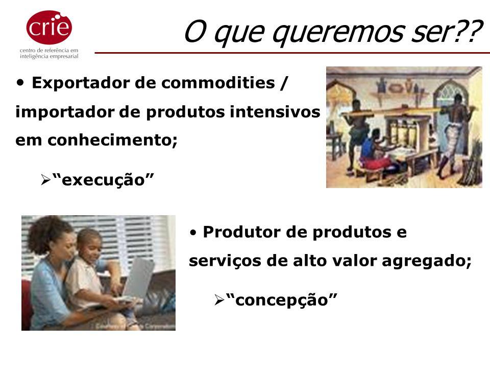 O que queremos ser?? Exportador de commodities / importador de produtos intensivos em conhecimento; execução Produtor de produtos e serviços de alto v