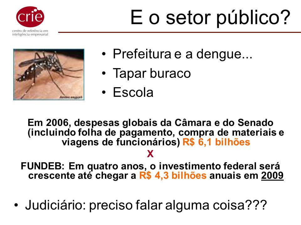 Em 2006, despesas globais da Câmara e do Senado (incluindo folha de pagamento, compra de materiais e viagens de funcionários) R$ 6,1 bilhões X FUNDEB: