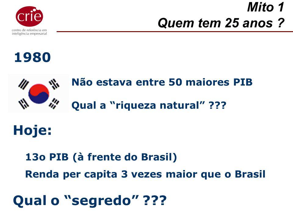 13o PIB (à frente do Brasil) Mito 1 Quem tem 25 anos ? Não estava entre 50 maiores PIB Qual a riqueza natural ??? Hoje: Renda per capita 3 vezes maior