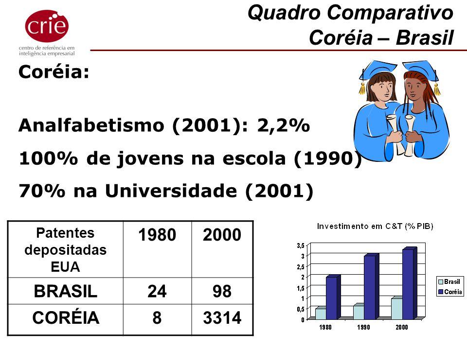 Coréia: Analfabetismo (2001): 2,2% 100% de jovens na escola (1990) 70% na Universidade (2001) Quadro Comparativo Coréia – Brasil Patentes depositadas